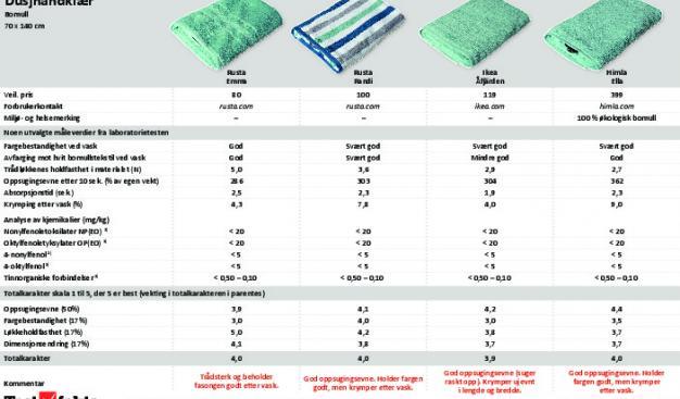 Svært Test av dusjhåndklær | Drupal LL-46